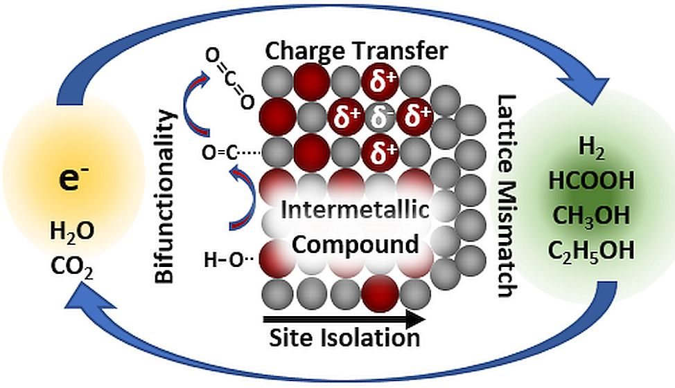 News | Research | Materials for Innovative Energy Concepts