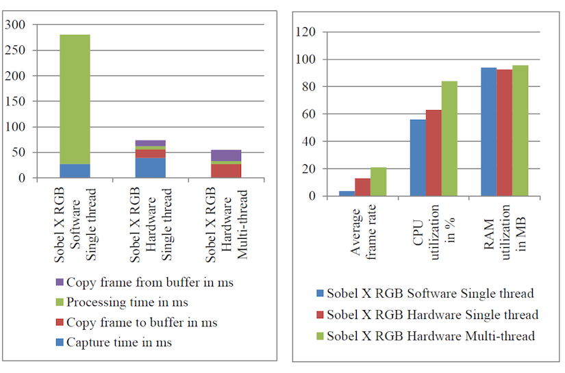 Performance and Ressource Comparison