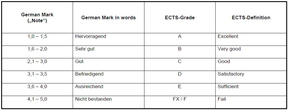 Gpa Scale In Letter Grades