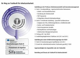 Ablauf der Sifa-Ausbildung an der TU Chemnitz