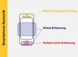 ZfA-Artikel: Einsatz von Applikationen zur Arbeitsumweltmessung