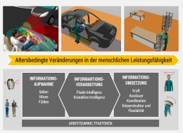VirtualAging – Simulation altersbedingter Leistungveränderungen
