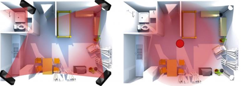 Innenraumüberwachung eines häuslichen Umfeldes mit optischer 3D-Sensorik (links: Netzwerk perspektivisch abbildender 3D-Sensoren, rechts: Neuartiger omnidirektional abbildender 3D-Sensor) Quelle: Professur Digital- und Schaltungstechnik