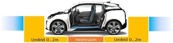 Erfassungslücke (orange, rot) hochgenauer 3D Daten für automatisiertes Fahren: Fahrzeuginnenraum und Umfeld im Bereich 0…2 m (Fahrzeugnahfeld) können heute nicht automotivetauglich hochaufgelöst 3D erfasst werden