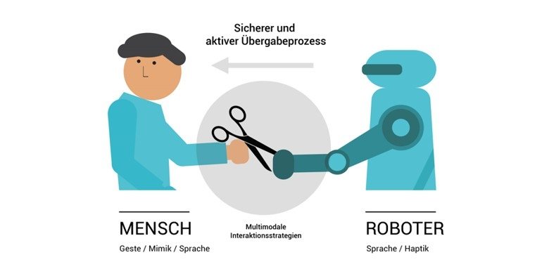 Sicherer und aktiver Übergabeprozess durch erfolgreiche multimodale Interaktionsstrategien zwischen Mensch und Roboter