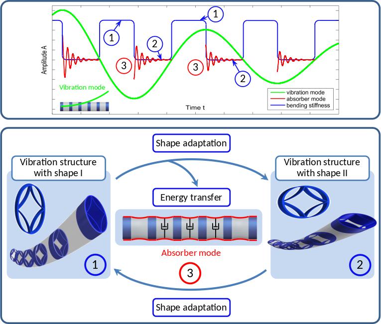 Vibrationsdämpfung durch Energietransfer mittels Formadaption
