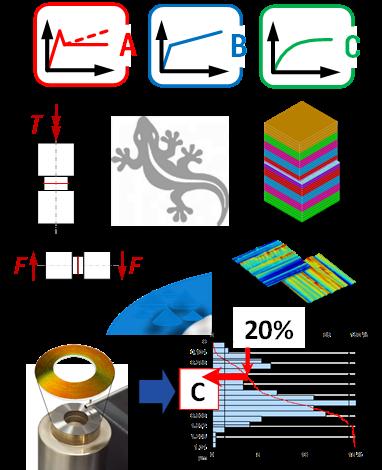 GECKO - Gestaltung und Ermittlung charakterisierender Kennwerte von reibschlussoptimierten Oberflächen | Teilprojekt I: Analyse und Synthese charakterisierender Kennwerte zur funktionsgerechten Gestaltung von Wirkflächenpaaren in reibschlüssigen Verbindungen