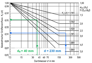 Untersuchungen zum Größeneinfluss auf die Gestaltfestigkeit/Kerbwirkungszahlen von Welle-Nabe-Verbindungen