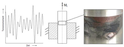 Kollektivbelastungen bei Welle-Nabe-Verbindungen II