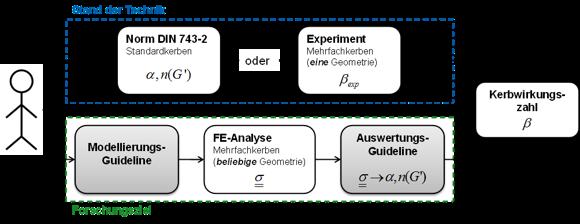 Berechnung von Mehrfachkerben nach DIN 743 durch Einbindung von FEM-Ergebnissen