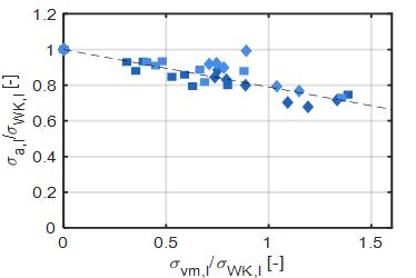 Untersuchungen zum Einfluss von Mittelspannungen auf die Ermüdungsfestigkeit von Wellen und Achsen