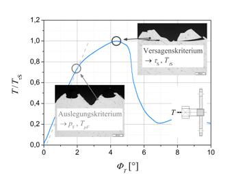 Simulationsgestützte Auslegung des Fügeprozesses und Untersuchung des Übertragungsverhaltens von Welle-Nabe-Verbindungen mit gerändelter Welle