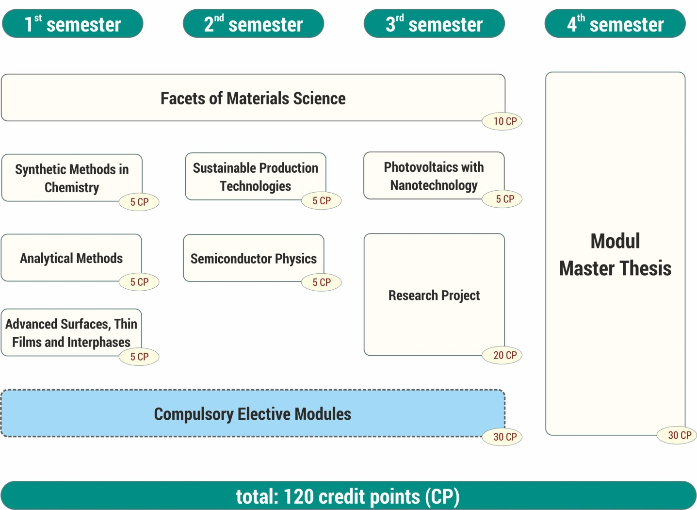 Master thesis schedule