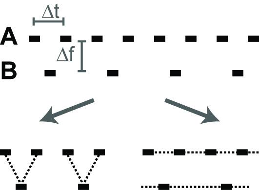 Illustration of auditory-streaming stimulus