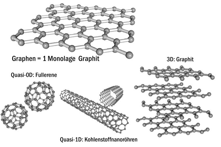Graphen Chemie