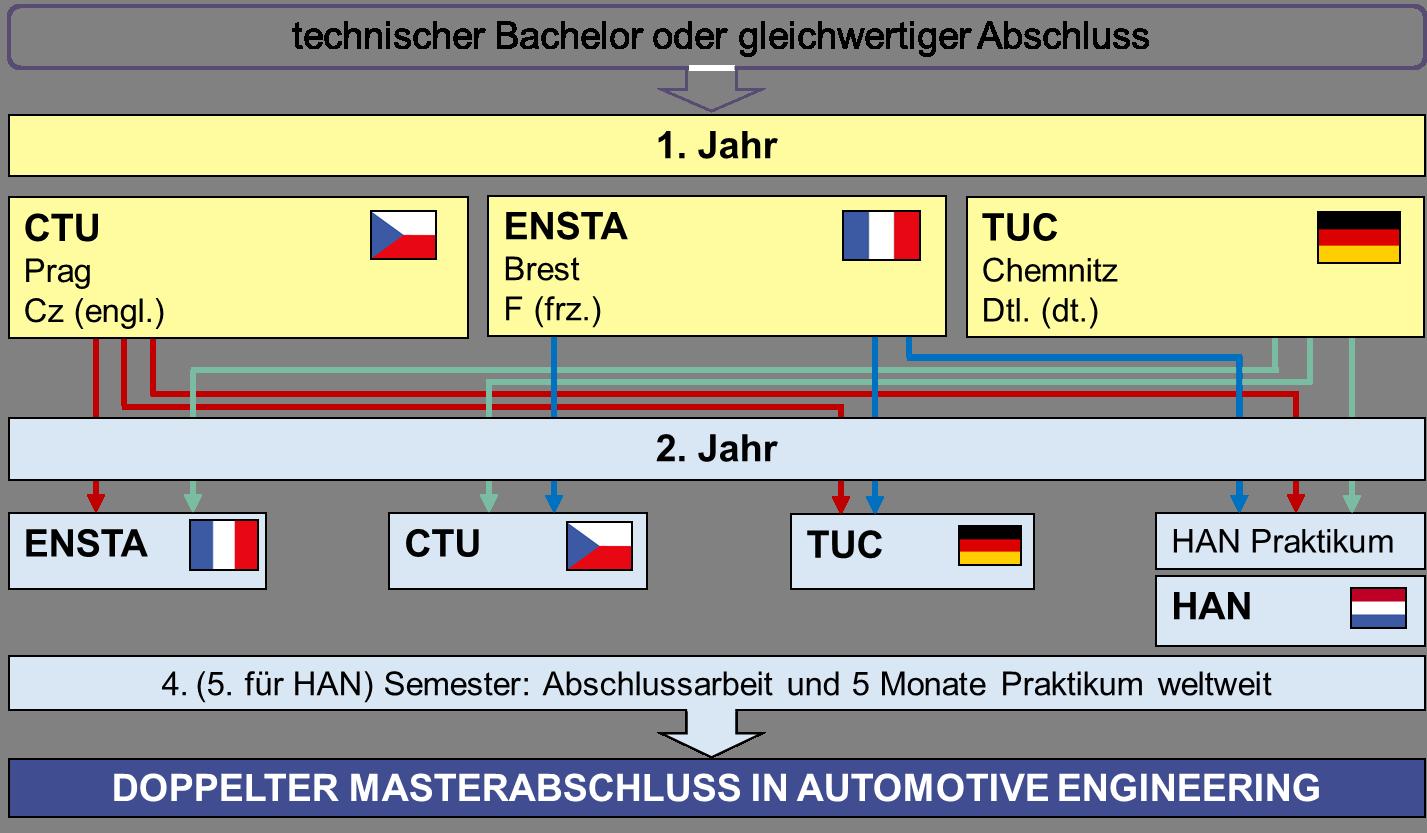 Department of Advanced Powertrains | IAF | Mechanical