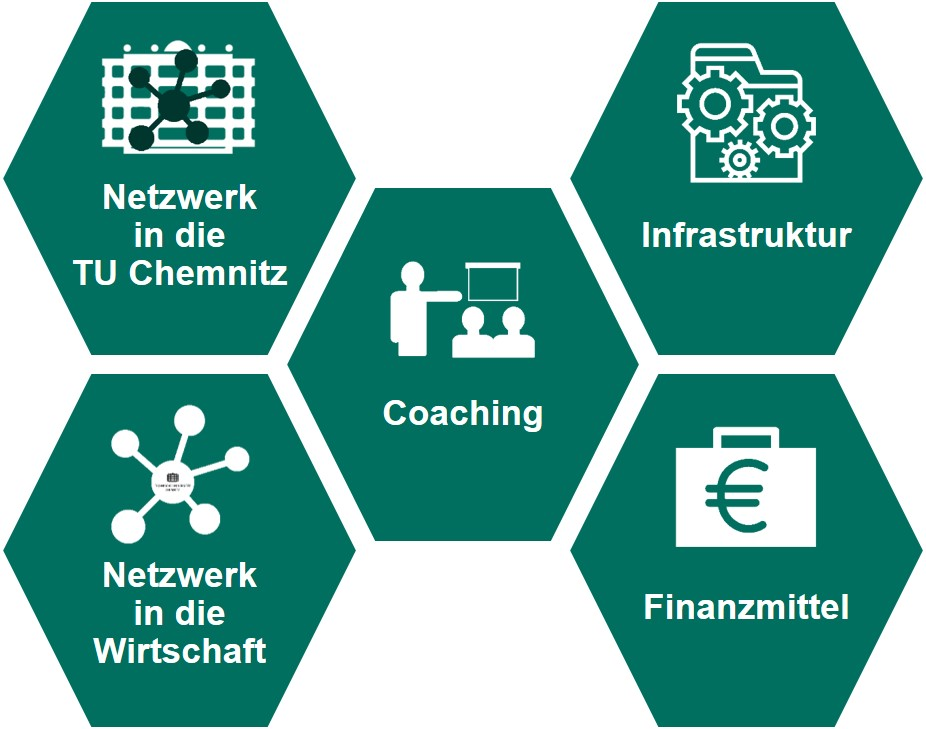Unser Angebot Wirtschaft Transfer Tu Chemnitz