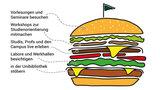 Grafik zeigt einen Burger als Symbolbild für sich ergänzende Bestandteile des Schnupperstudiums.