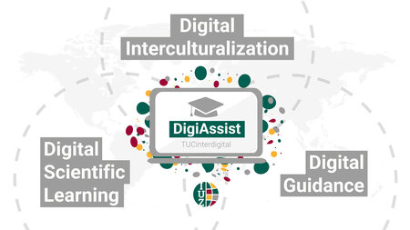 """Graphic of a Venn diagram. The first circle reads """"Digital Scientific Learning,"""" the second """"Digital Interculturalization,"""" and the third """"Digital Guidance."""" The area where the three overlap is labeled """"DigiAssist."""""""