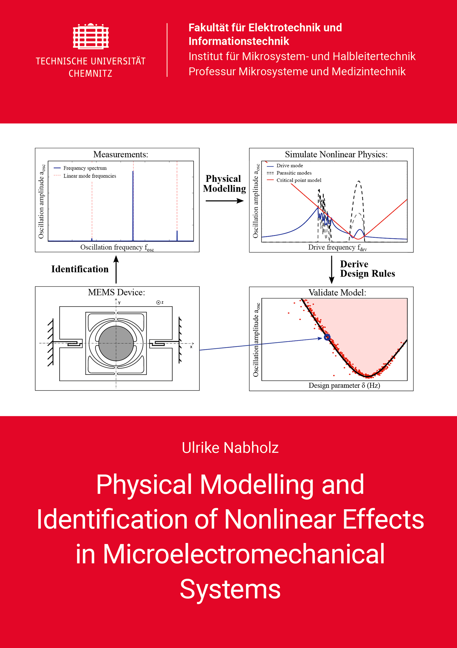 Cover: Physical Modelling and Identifcation of Nonlinear Effects in Microelectromechanical Systems