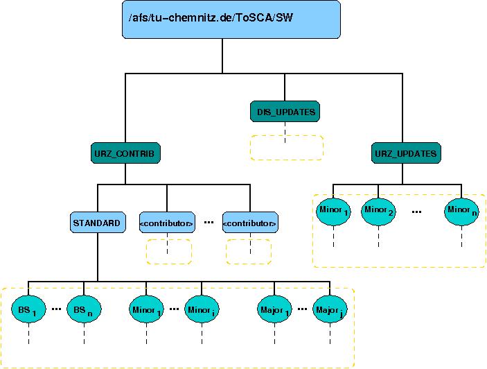 Repositories Tosca Datacenter Dienste Urz Tu Chemnitz