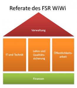 Die Referate des FSR