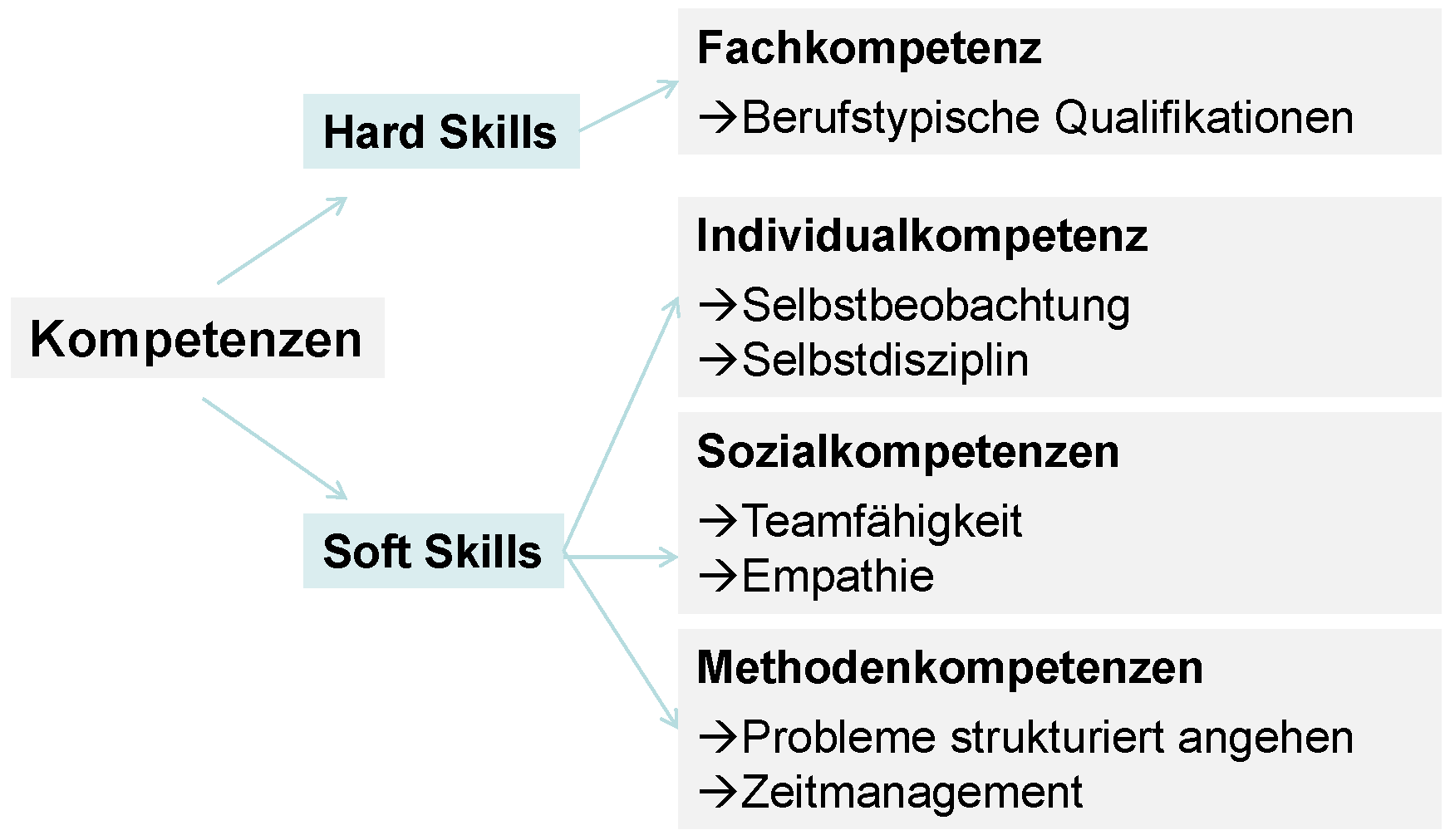 related keywords suggestions for skills bedeutung skills bedeutung